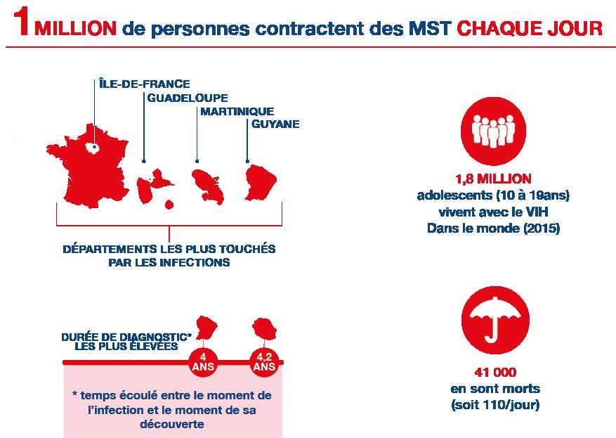 infographie-lutte-contre-les-ist-adep-prevention